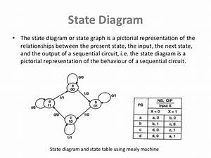 Synchronous State Machine Design