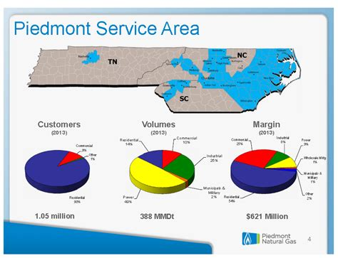 Piedmont Natural Gas: Safe Small Cap Utility For The Next ...