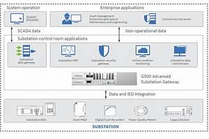 Multilin G500 Advanced Substation Gateway   Ge Grid Solutions