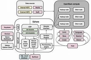 Openstack Docs  Architecture