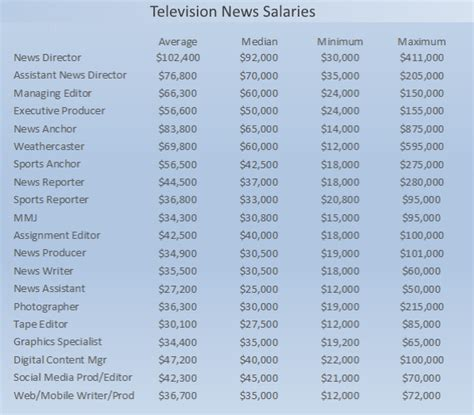 Health Information Technology Pay Scale by 2015 Tv News Salaries And Pay Scale Reporters Producers
