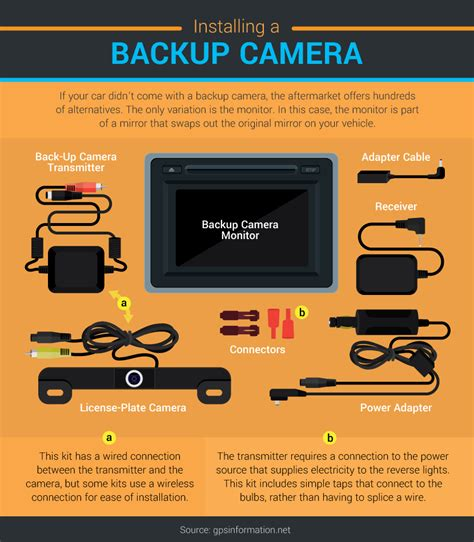 The Benefits Of Backup Cameras