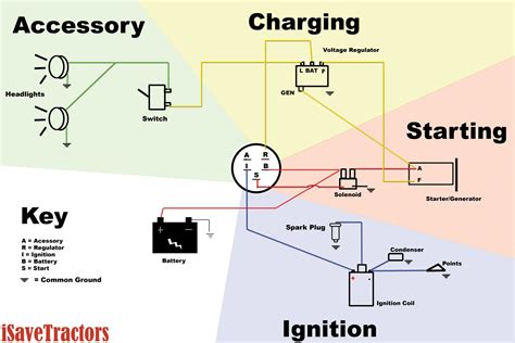 wiring diagram for garden tractors with a delco remy starter generator isavetractors