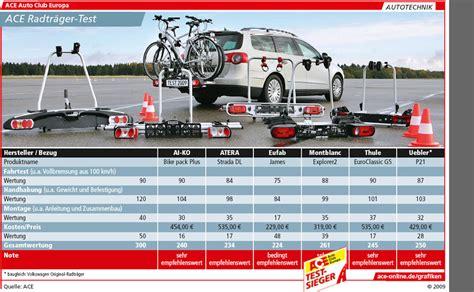 adac test siege auto fahrradträger im test
