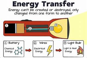 Transformations And Changes - Energy