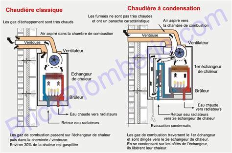 chaudi 232 re gaz 224 condensation fonctionnement avantages inconv 233 nients