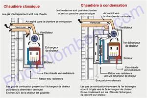 Comment Changer Une Chaudiere A Gaz : chaudi re gaz condensation fonctionnement avantages ~ Premium-room.com Idées de Décoration