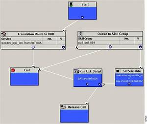 Scripting And Media Routing Guide For Cisco Unified Icm