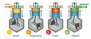 Internal-combusion-engine-diagram-of-four-strokes B