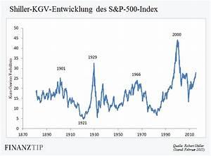 Kgv Berechnen Aktien : aktienempfehlungen welche aktien sollte man kaufen beste aktien finden top aktientipps ~ Themetempest.com Abrechnung