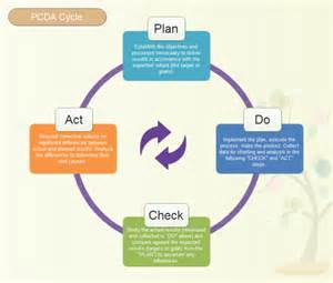 easy floor plan maker pdca cycle model free pdca cycle model templates