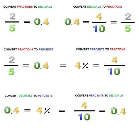 Mutual Conversion Of Decimals, Fractions And Percents
