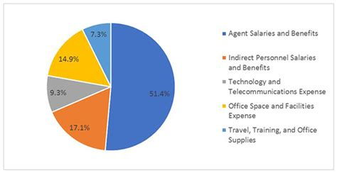 Service Cost by Metric Of The Month Service Desk Cost Per Ticket