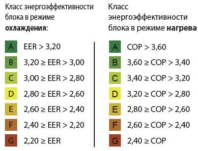 Таблица примерного потребления электроэнергии бытовыми приборами квартира дом дача медиаплатформа миртесен