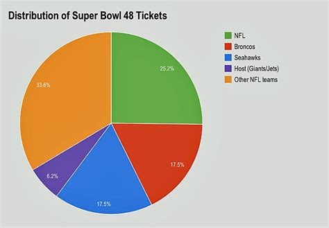Super Bowl 48 Tickets Seahawks Broncos Get 175