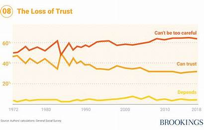 Breakdown Government Trust Poverty Child Alleviating Charts