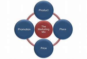 Chapter 14 Marketing  Providing Value To Customers  U2013 Fundamentals Of Business
