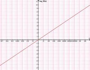 Natürlicher Logarithmus Berechnen : nat rlicher logarithmus ~ Themetempest.com Abrechnung
