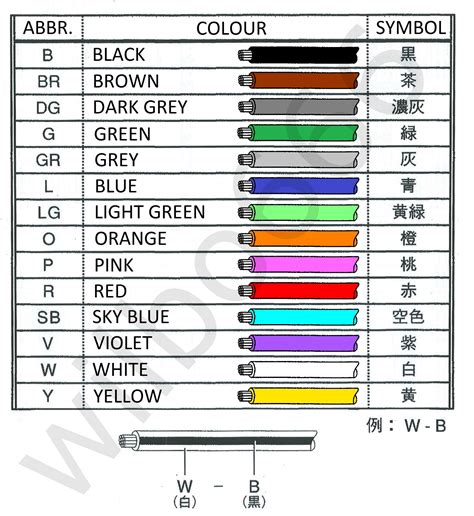 Wiring Color by Wilbo666 General Wiring Notes