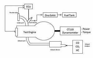 Test Engine That Was Connected To An Engine Dynamometer