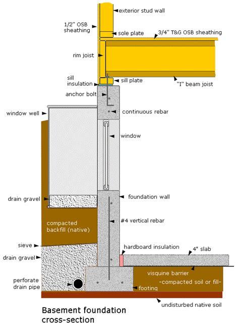 Basement Foundation Basement Foundation Types