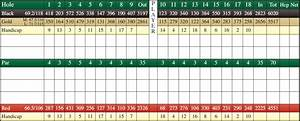 Scorecard | Birch Run Golf Course