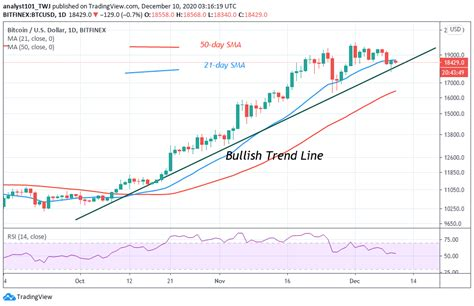 Many traditional cfd brokers have begun offering a bitcoin live price for trading. Bitcoin Price Prediction: BTC/USD Recovers from Recent Breakdown, Battles the $18.6k Resistance ...