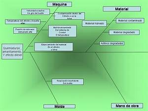 Blog De Maria Para 1de Otpc  Diagrama De Ishikawa De
