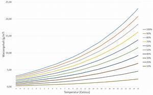 Relatives Risiko Berechnen : relative luftfeuchtigkeit tabelle und schaubild leicht verst ndlich erkl rt ~ Themetempest.com Abrechnung