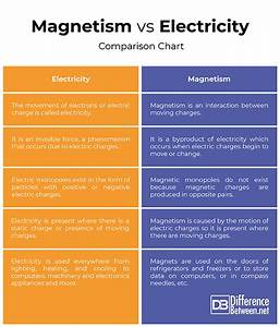 Difference Between Magnetism And Electricity