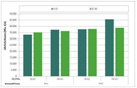 Energiewende Was Zusaetzliche Energieeinsparung Kostet by Energiewende Senkt Kosten Zuk 252 Nftiger Stromerzeugung
