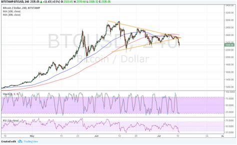 Price chart, trade volume, market cap, and more. Bitcoin Price Analysis 07/11/2017 - Will Bears Take Over?