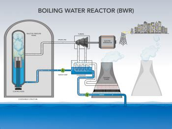 nuclear 101 how does a nuclear reactor work department of energy