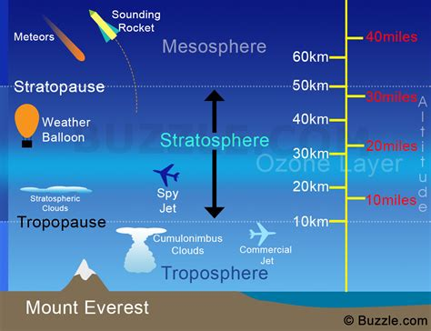 Little-Known Scientific Facts About the Stratosphere ...