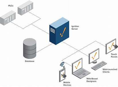 Standard Architecture System Ignition Architectures Diagram Enterprise