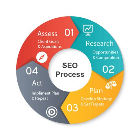 Seo Process by Seo Process Webartifice