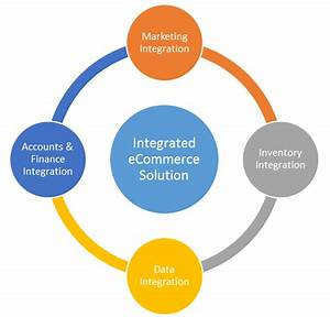 The Benefits of An Integrated eCommerce Platform Software