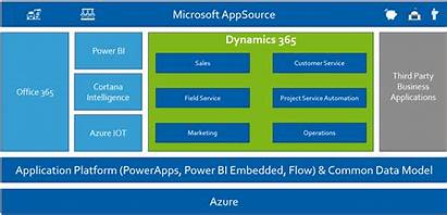 Dynamics 365 Microsoft Customer Engagement Crm Overview