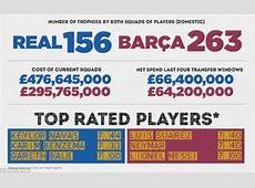 El Clasico in numbers As Real Madrid host Barcelona in