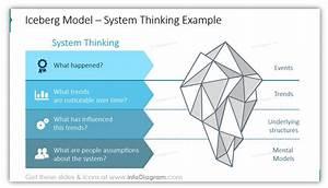 6 Ideas Of Iceberg Model Diagrams In A Presentation