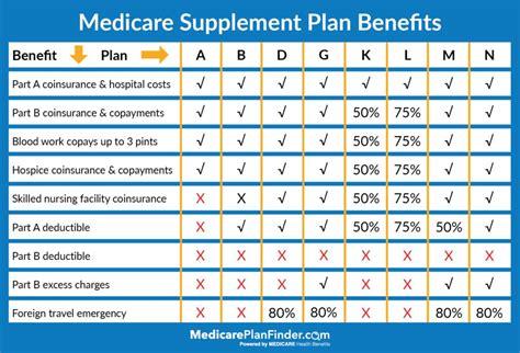 differences  medicare advantage  medicare supplement