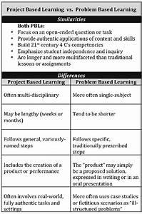 Illustrative Chart On Project Based Learning Vs Problem