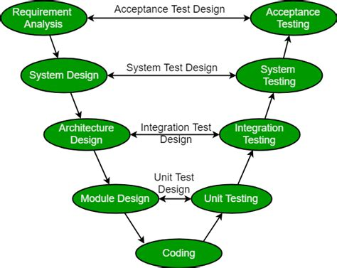 software engineering sdlc  model geeksforgeeks