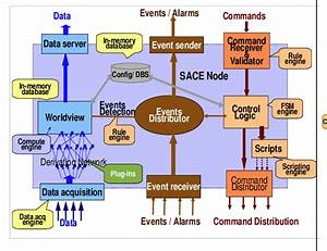 Sace High Level Architecture Diagram