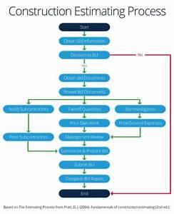 E Procurement Process Flow Diagram