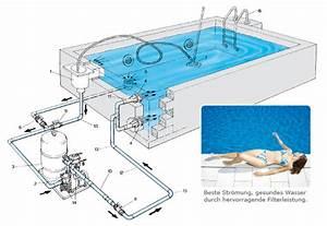 Pool Mit Aufbau : pool einbauen anleitung pb36 hitoiro ~ Sanjose-hotels-ca.com Haus und Dekorationen