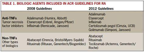 2012 Treatment Guidelines For Rheumatoid Arthritis