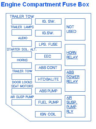 2002 Crown Victorium Fuse Diagram by Ford Crown 1990 Fuse Box Block Circuit Breaker
