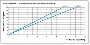 Air Valves Functional Diagrams
