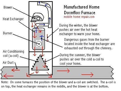 Mobile Home Furnace Wiring Heat by Mobile Home Furnace Chimney Taraba Home Review